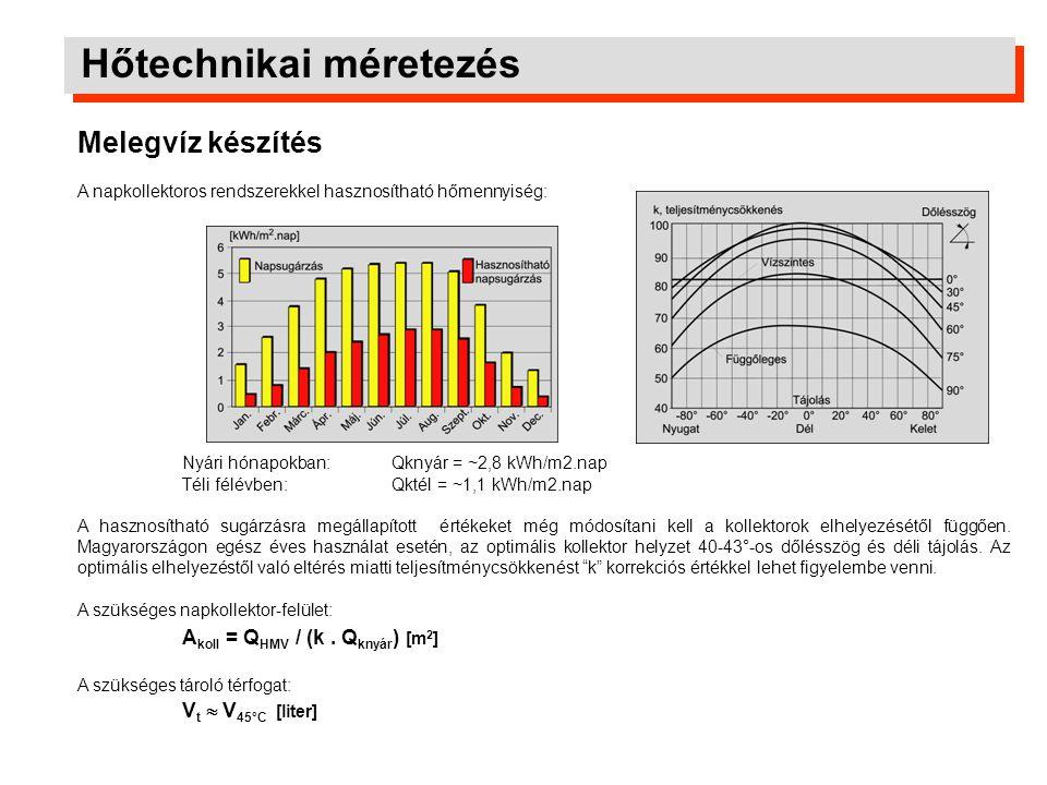 Hőtechnikai méretezés
