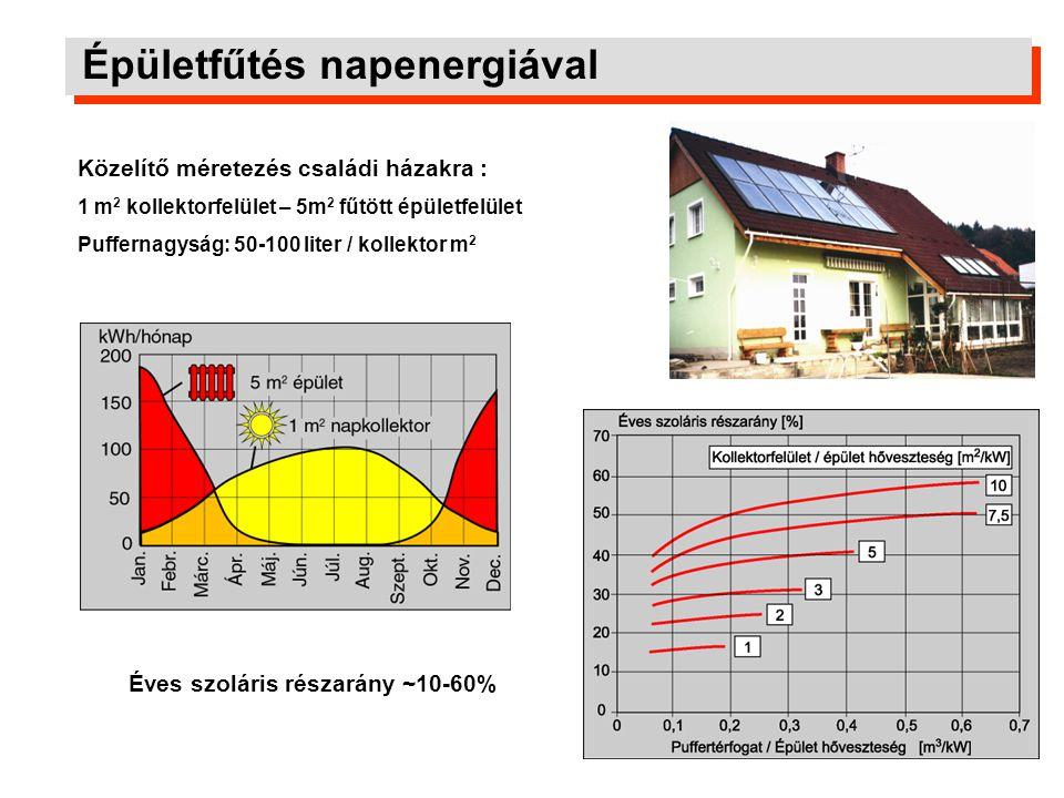 Épületfűtés napenergiával