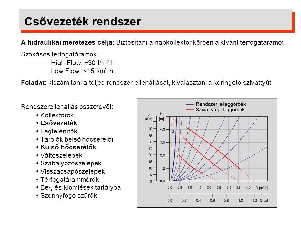 Csővezeték rendszer A hidraulikai méretezés célja: Biztosítani a napkollektor körben a kívánt térfogatáramot.