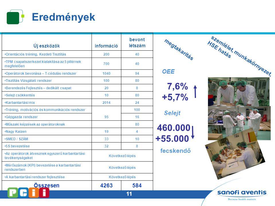 Eredmények 7,6% +5,7% OEE Selejt 460.000 +55.000 fecskendő Összesen