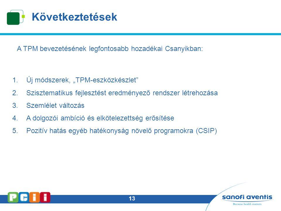 Következtetések A TPM bevezetésének legfontosabb hozadékai Csanyikban: