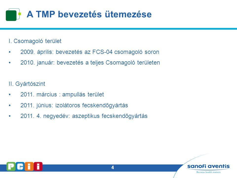 A TMP bevezetés ütemezése
