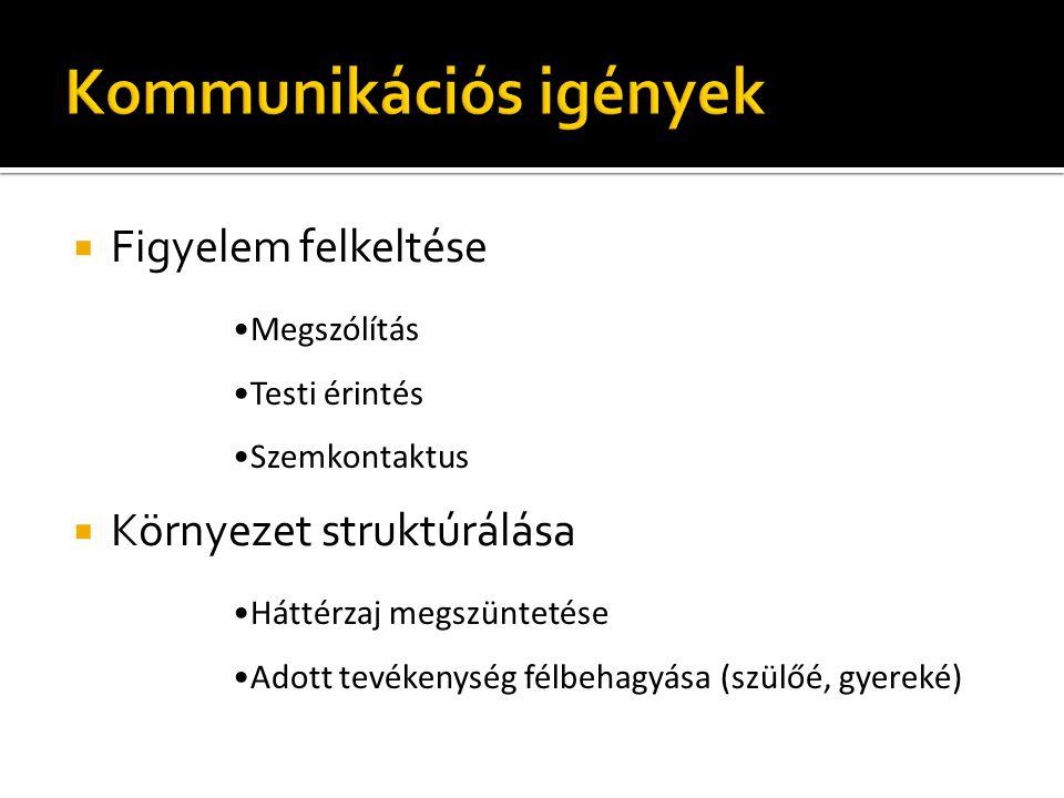 Kommunikációs igények