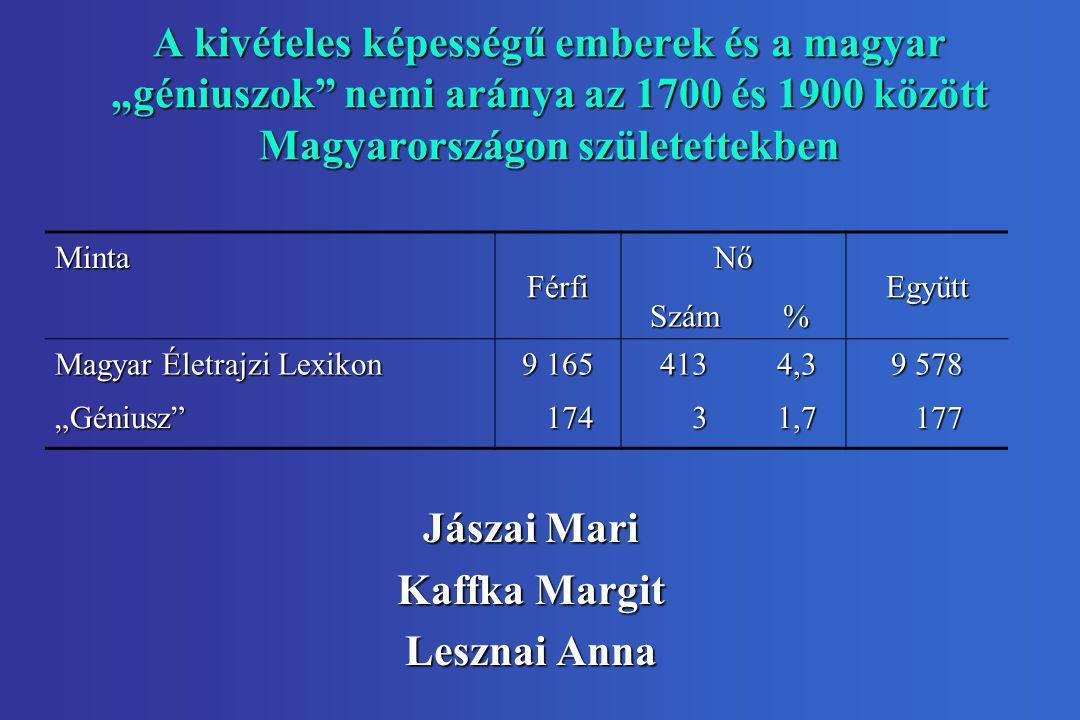 """A kivételes képességű emberek és a magyar """"géniuszok nemi aránya az 1700 és 1900 között Magyarországon születettekben"""