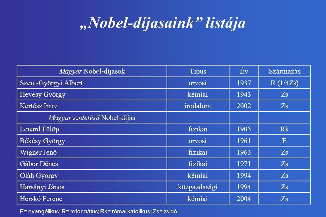 """Nobel-díjasaink listája"