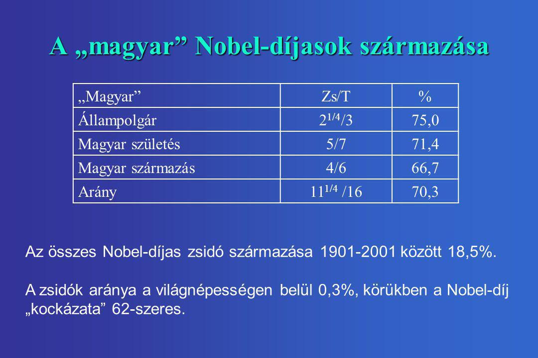 """A """"magyar Nobel-díjasok származása"""