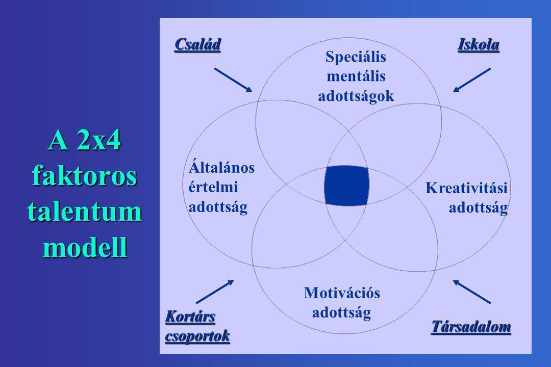 A 2x4 faktoros talentum modell
