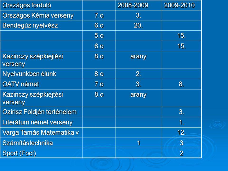 Országos forduló 2008-2009. 2009-2010. Országos Kémia verseny. 7.o. 3. Bendegúz nyelvész. 6.o.