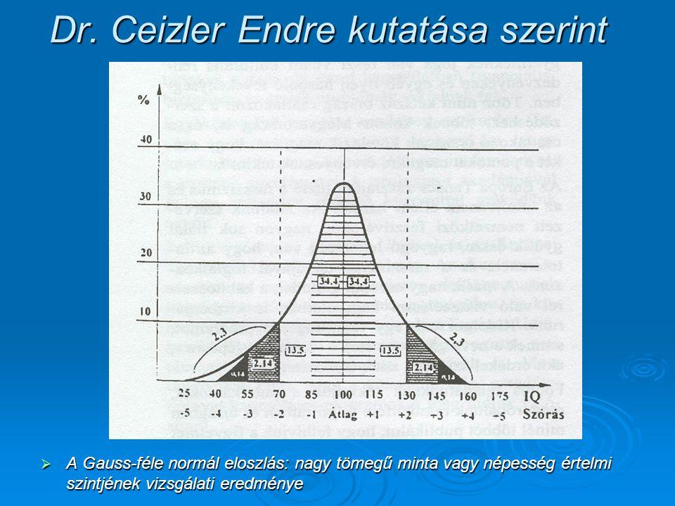 Dr. Ceizler Endre kutatása szerint