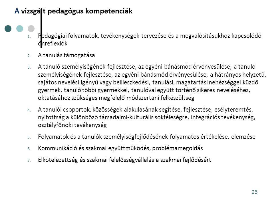 A vizsgált pedagógus kompetenciák