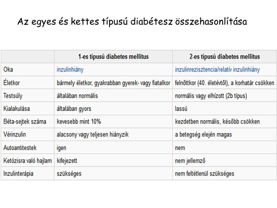 Az egyes és kettes típusú diabétesz összehasonlítása