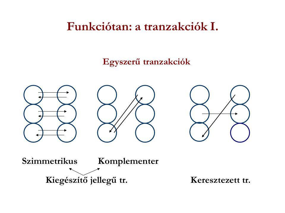 Funkciótan: a tranzakciók I.