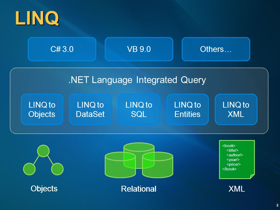 .NET Language Integrated Query