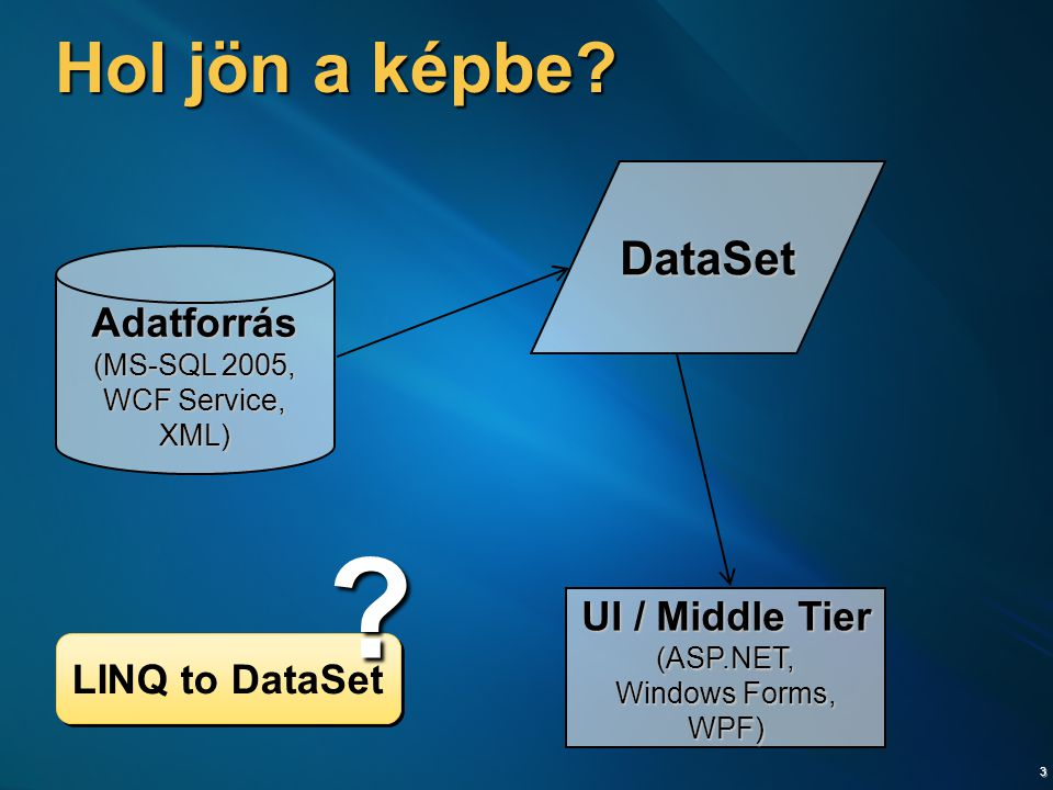 Hol jön a képbe DataSet Adatforrás UI / Middle Tier LINQ to DataSet