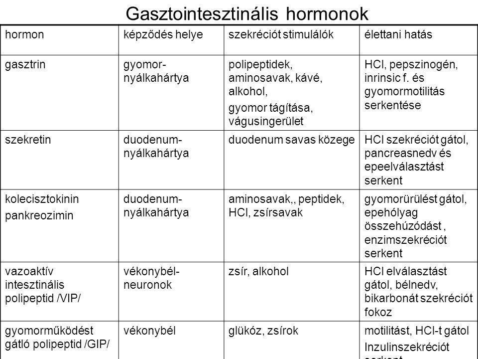 Gasztointesztinális hormonok