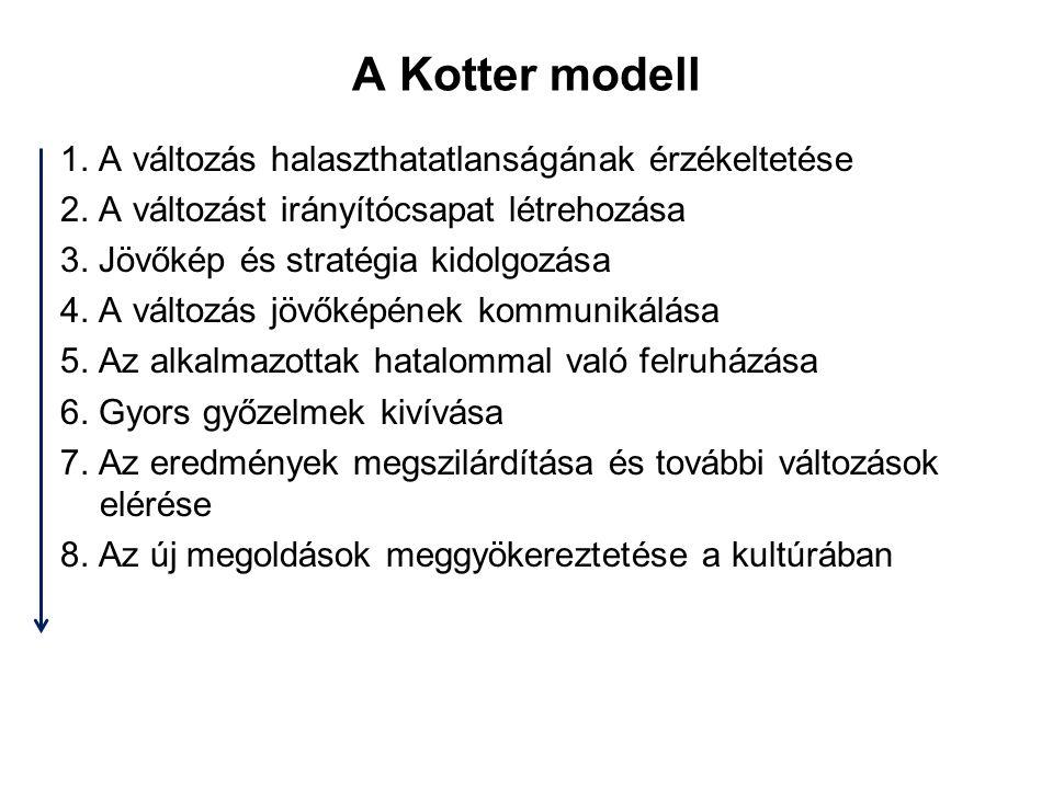 A Kotter modell