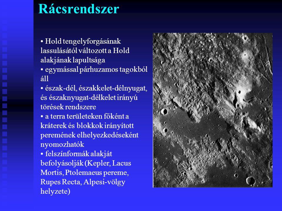 Rácsrendszer Hold tengelyforgásának lassulásától változott a Hold alakjának lapultsága. egymással párhuzamos tagokból áll.