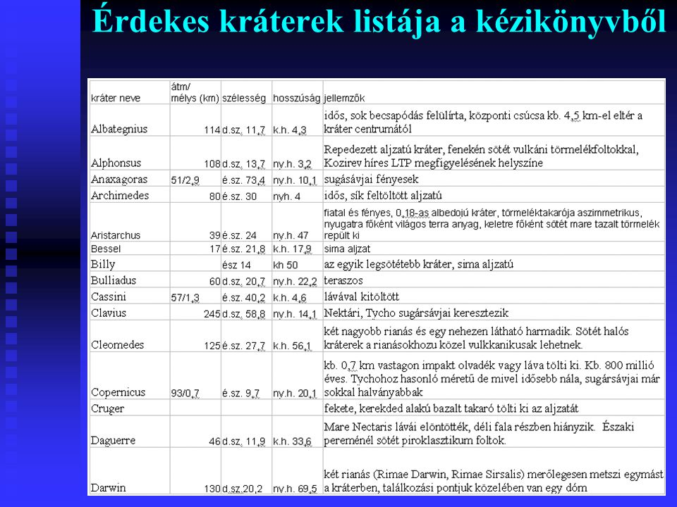 Érdekes kráterek listája a kézikönyvből