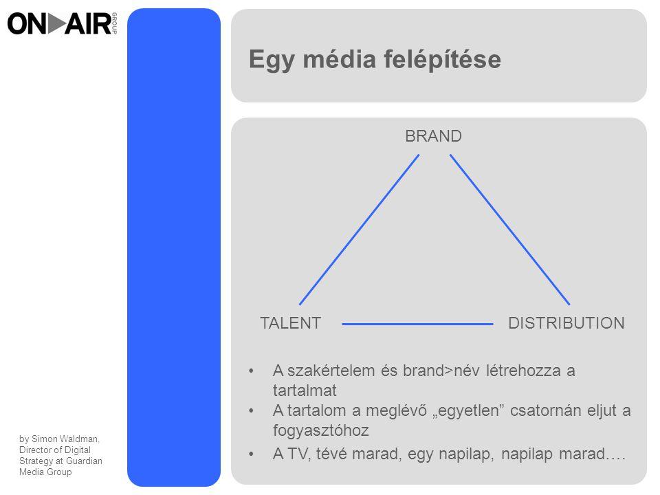 Egy média felépítése TALENT DISTRIBUTION BRAND