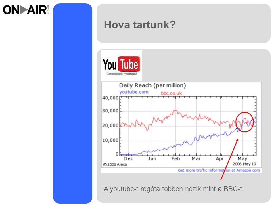 Hova tartunk A youtube-t régóta többen nézik mint a BBC-t