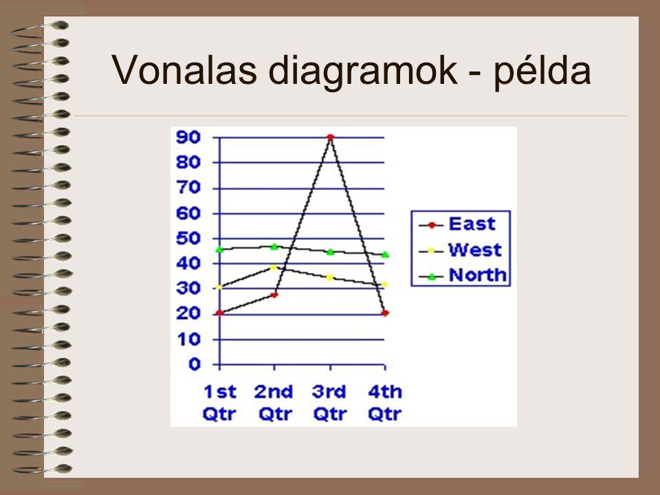 Vonalas diagramok - példa
