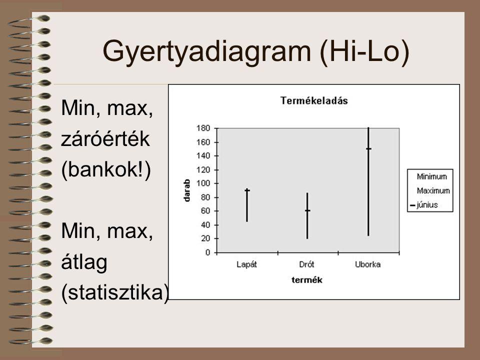 Gyertyadiagram (Hi-Lo)