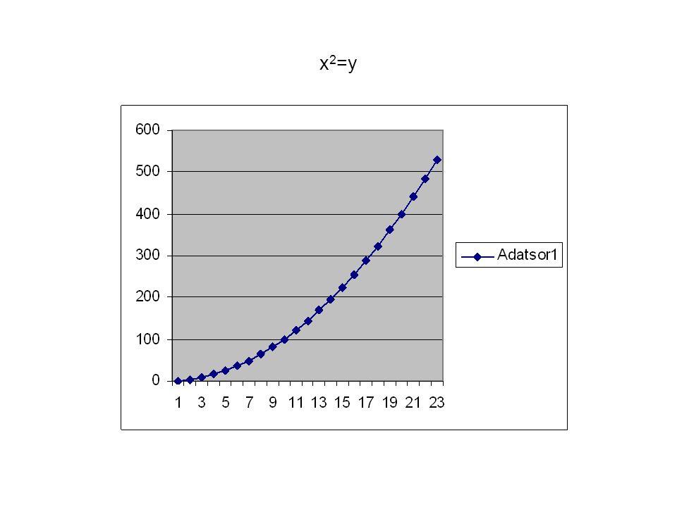 x2=y 20