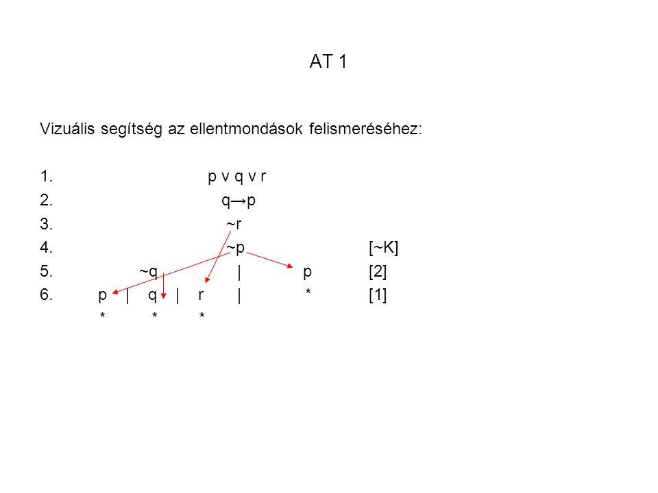 AT 1 Vizuális segítség az ellentmondások felismeréséhez: p v q v r q→p