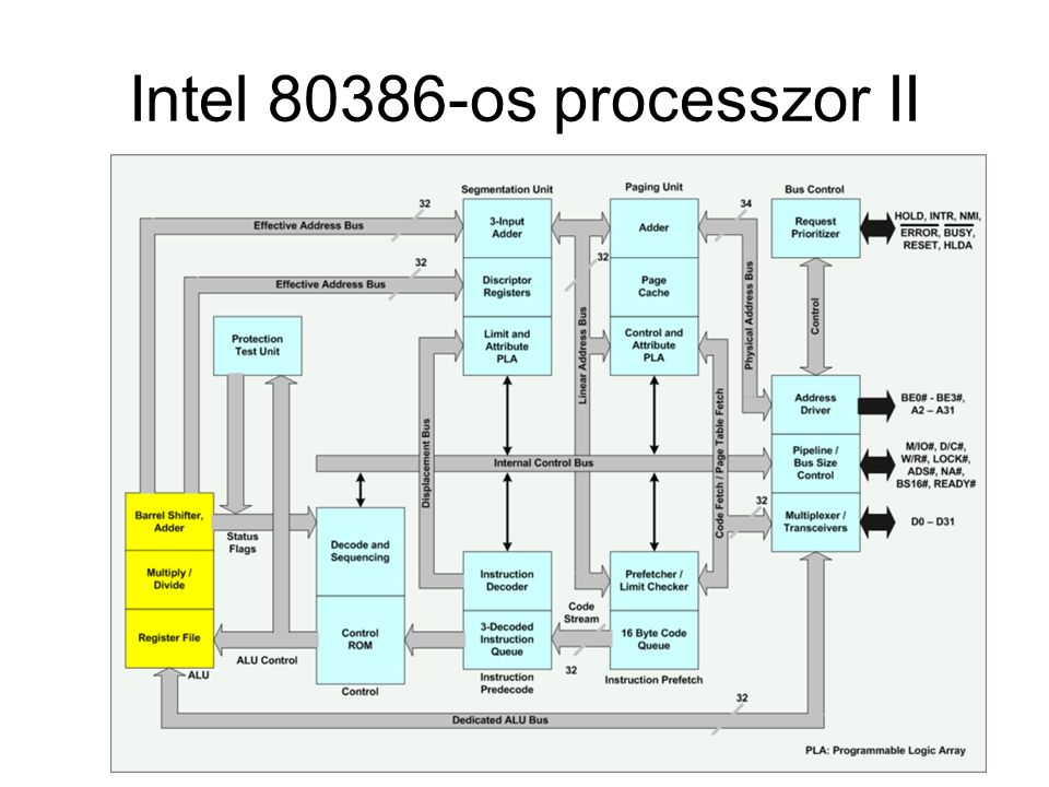 Intel 80386-os processzor II