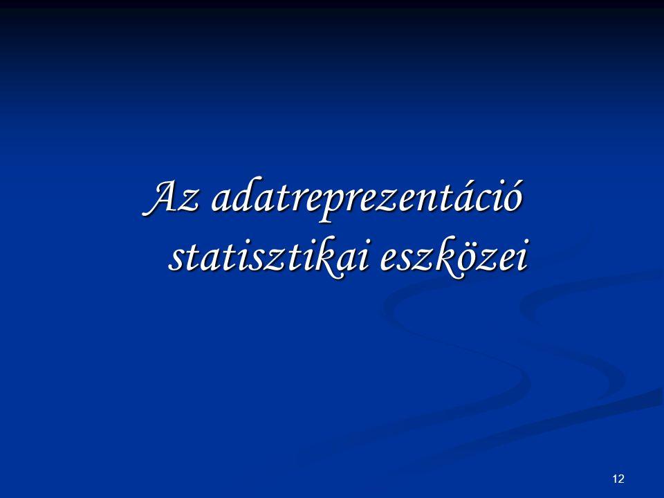 Az adatreprezentáció statisztikai eszközei