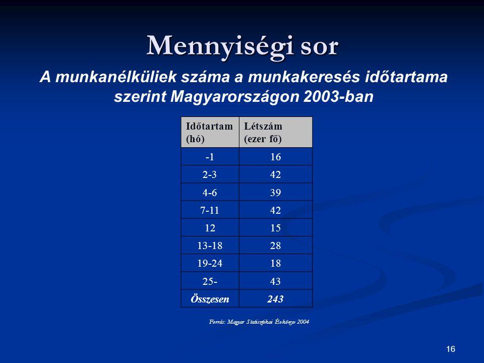 Forrás: Magyar Statisztikai Évkönyv 2004