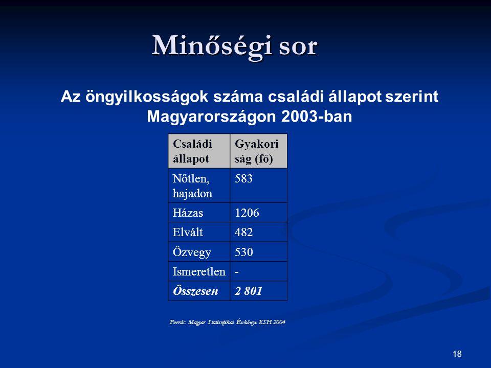 Forrás: Magyar Statisztikai Évkönyv KSH 2004