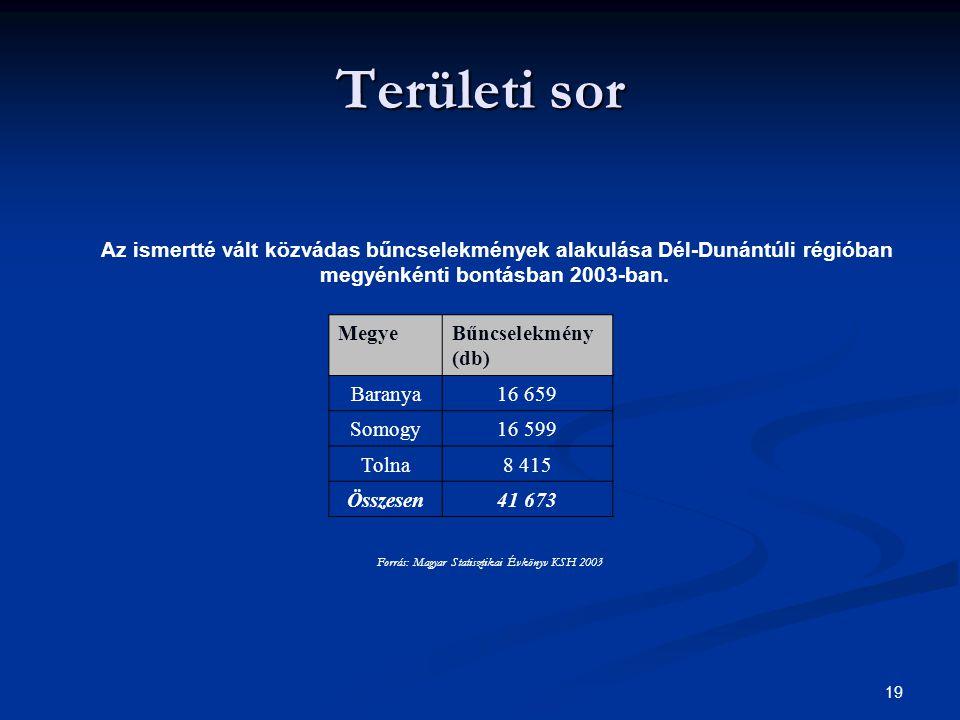Forrás: Magyar Statisztikai Évkönyv KSH 2003
