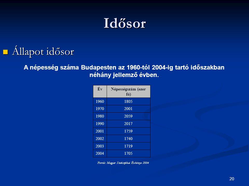 Népességszám (ezer fő)
