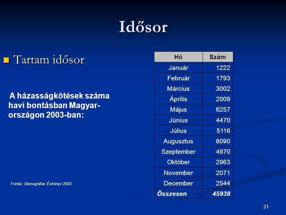 Forrás: Demográfiai Évkönyv 2003
