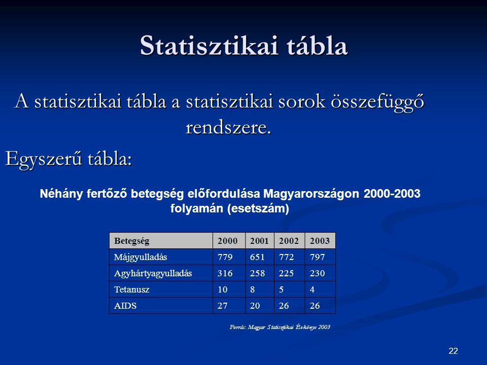 Statisztikai tábla A statisztikai tábla a statisztikai sorok összefüggő rendszere. Egyszerű tábla: