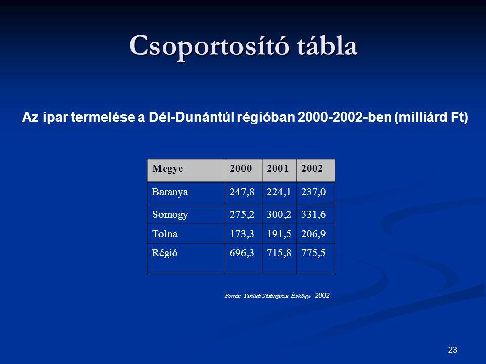 Csoportosító tábla Az ipar termelése a Dél-Dunántúl régióban 2000-2002-ben (milliárd Ft) Megye. 2000.