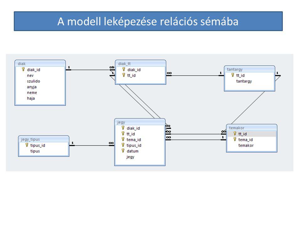 A modell leképezése relációs sémába