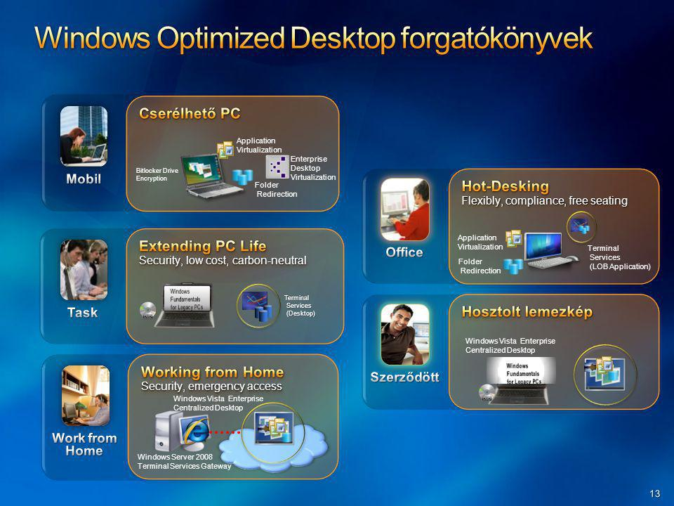 Windows Optimized Desktop forgatókönyvek