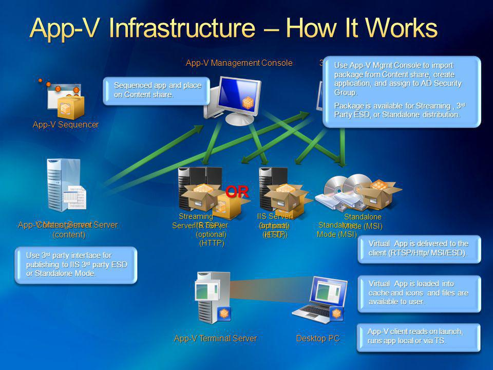 App-V Infrastructure – How It Works