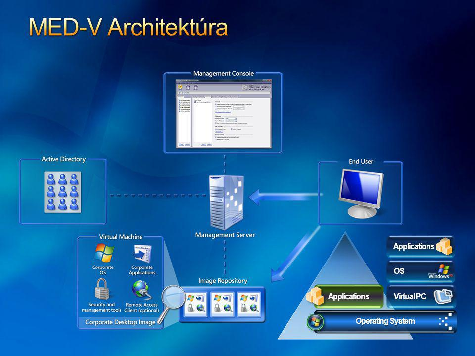 MED-V Architektúra Applications Operating System Virtual PC OS