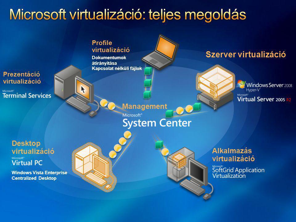 Microsoft virtualizáció: teljes megoldás