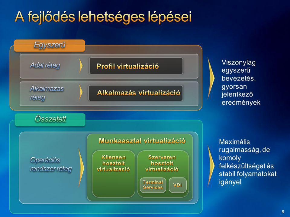Alkalmazás virtualizáció