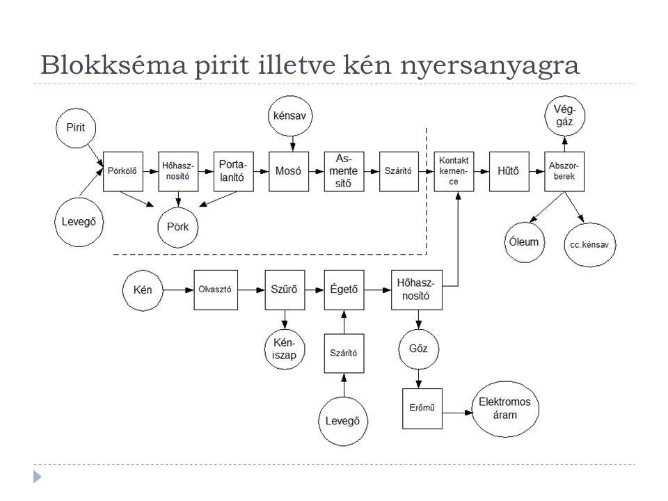 Blokkséma pirit illetve kén nyersanyagra