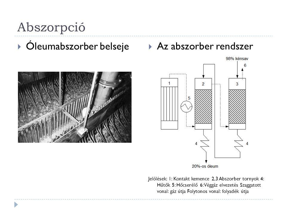 Abszorpció Óleumabszorber belseje Az abszorber rendszer
