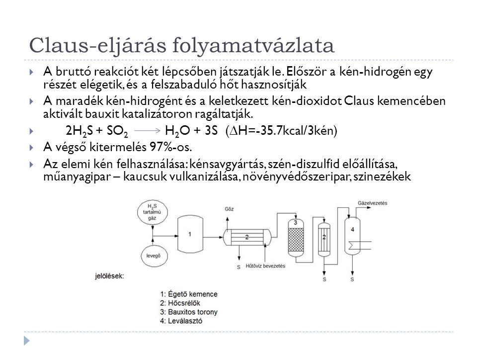Claus-eljárás folyamatvázlata