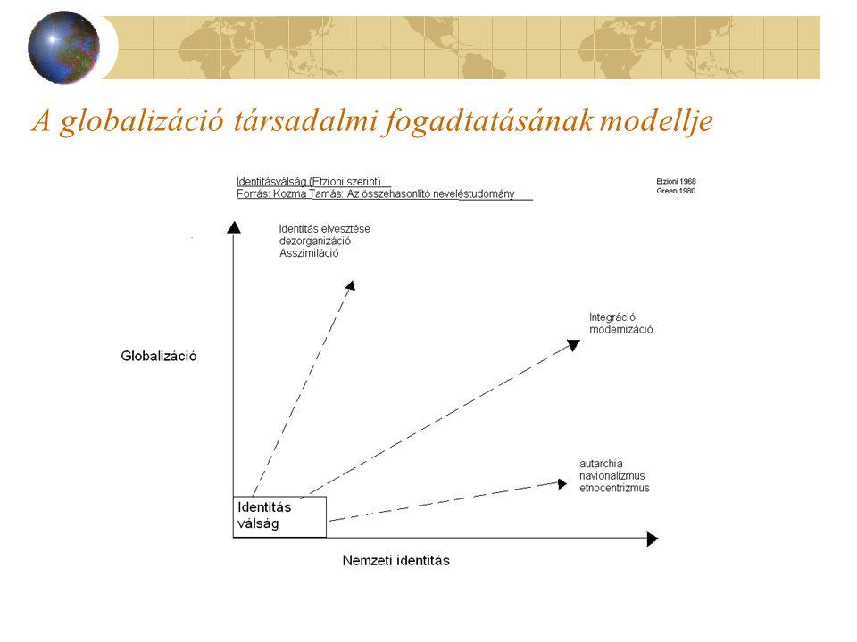 A globalizáció társadalmi fogadtatásának modellje