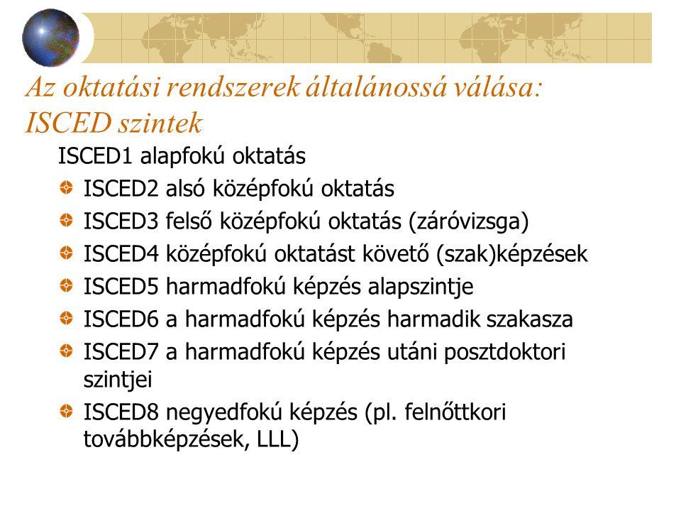 Az oktatási rendszerek általánossá válása: ISCED szintek