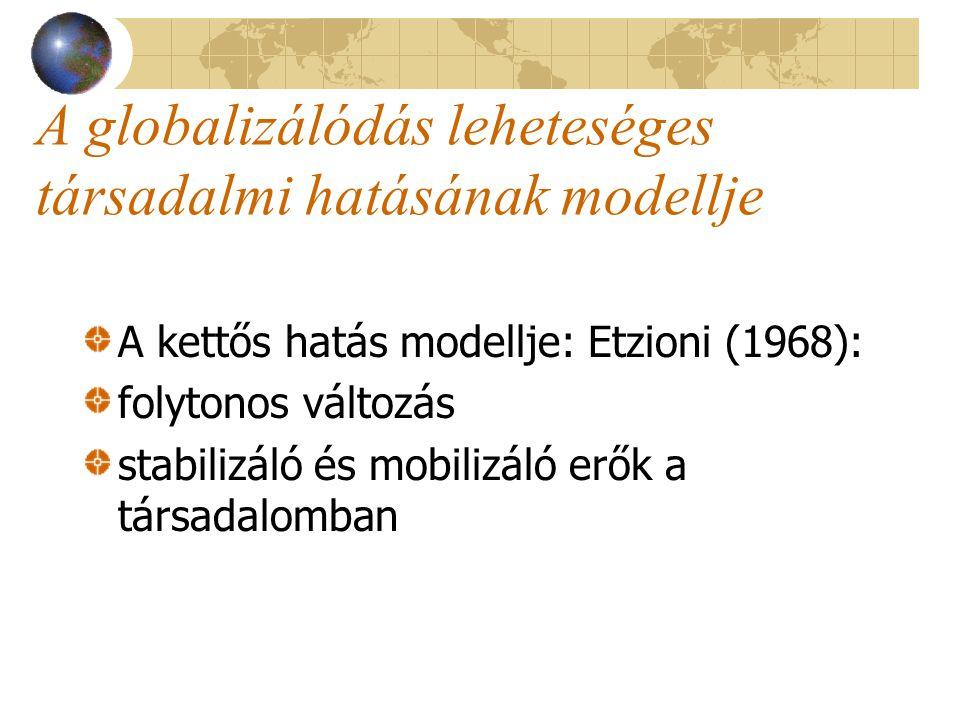 A globalizálódás leheteséges társadalmi hatásának modellje