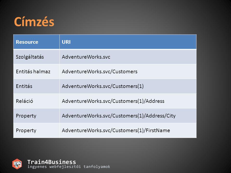 Címzés Resource URI Szolgáltatás AdventureWorks.svc Entitás halmaz